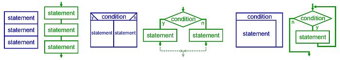 tipos de programacion